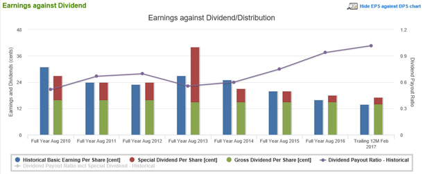 Fundamental – Dividend Analysis Earning Against Dividend Chart