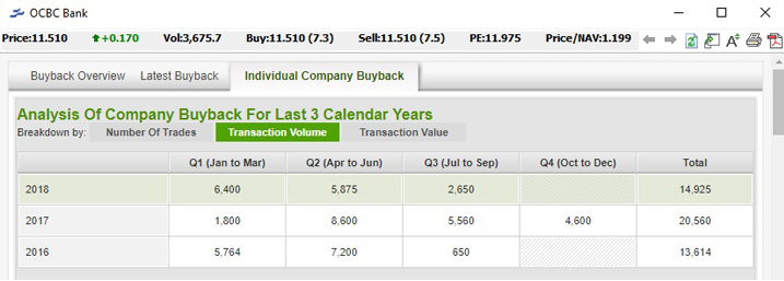 Fundamental - Company Buyback - Individual Company Buyback - Transaction Volume