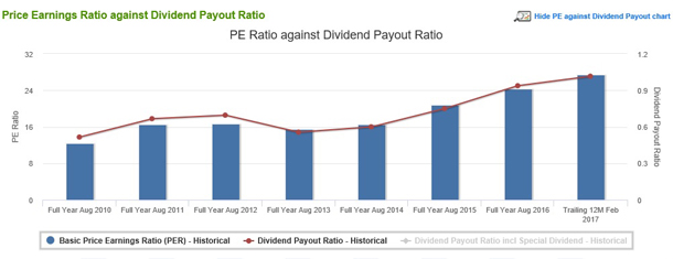 Fundamental – Dividend Analysis PE Against Dividend Payout
