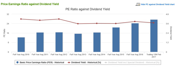 Fundamental – Dividend Analysis PE Against Dividend Yield