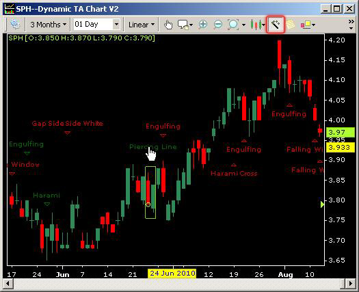 Candlesticks Pattern Recognition